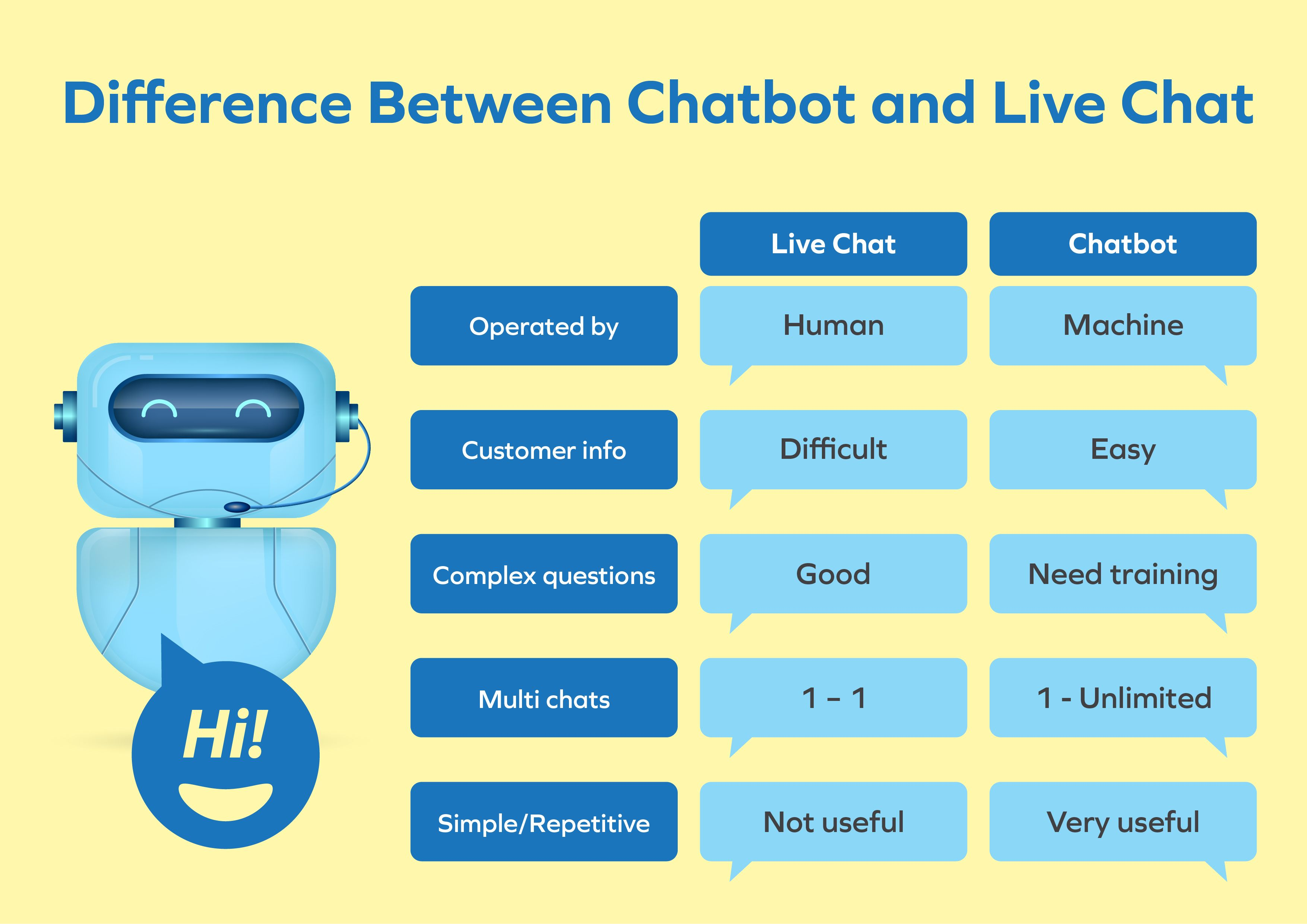 It demonstrates the difference of using chatbot and live