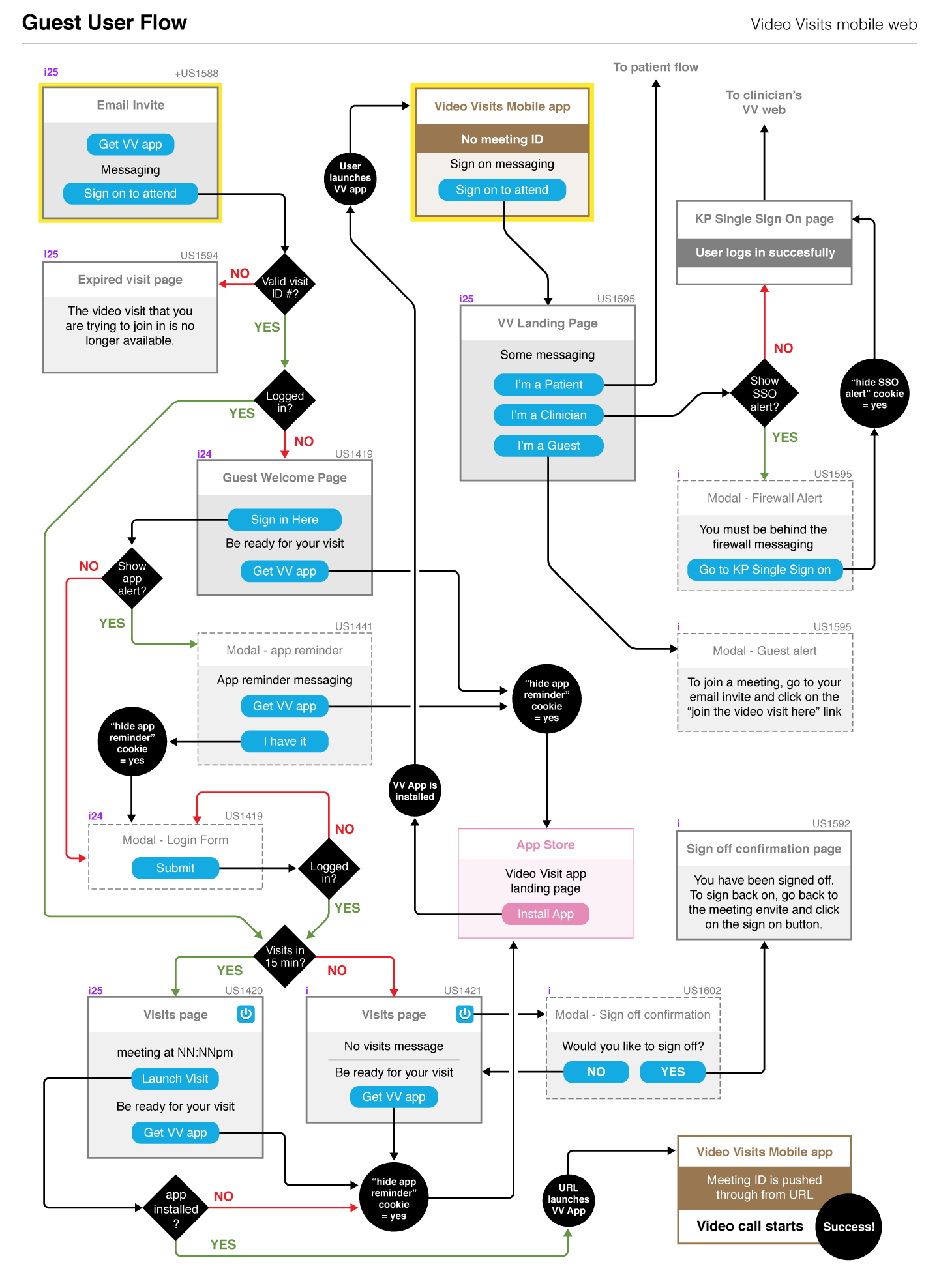 hight resolution of guest user flow diagram