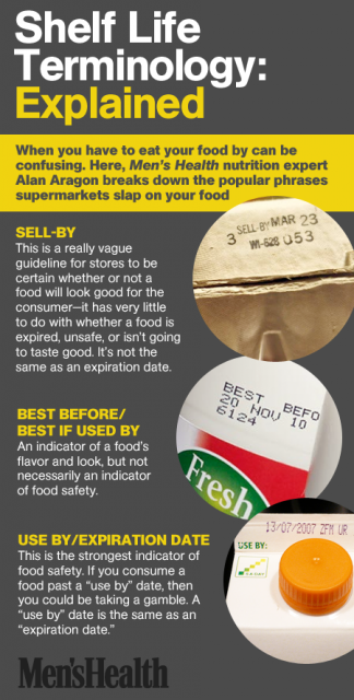 Should You Eat Expired Foods? Expired food, Food safety