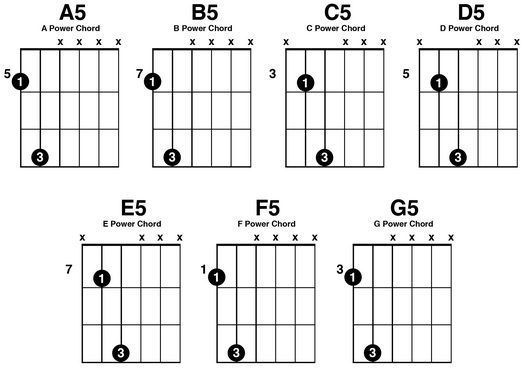 Struggling with guitar? These easy guitar tips will help you play a ...