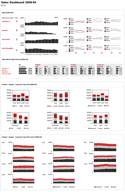 Excel Based Sales Dashboard By Ajay Dashboards Pinterest Sales - Weekly sales dashboard template