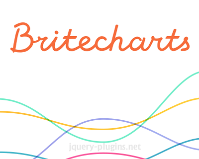 Britecharts –D3 js Based Reusable Charting Library #chart