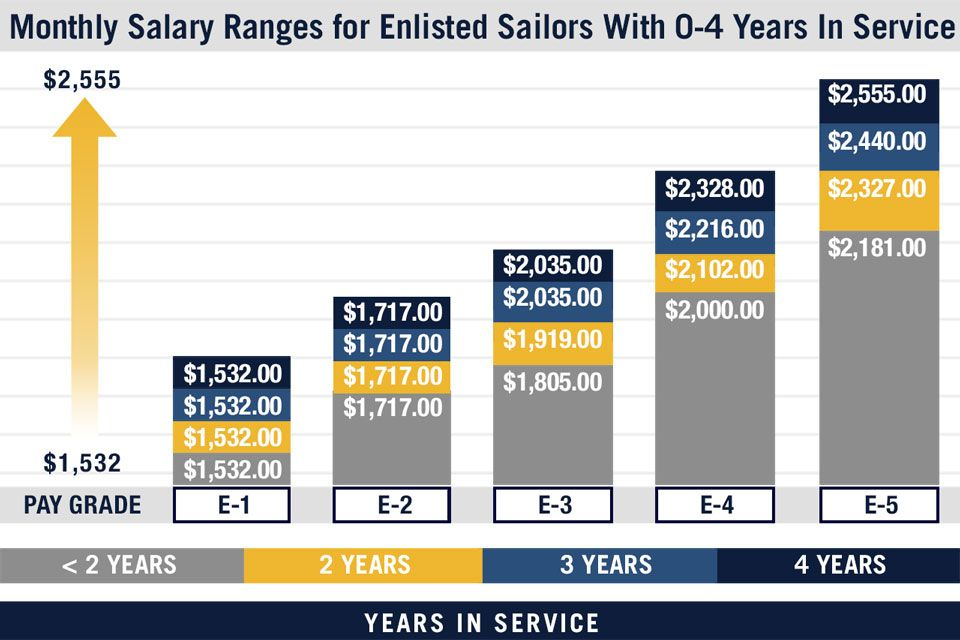 Pay Chart For Enlisted Us Navy Servicemembers Military Pay Chart Military Pay Chart