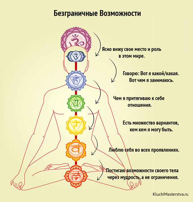 ПОСЛАНИЯ ЭНЕРГЕТИЧЕСКИХ ЦЕНТРОВ+21 вопрос для раскрытия чакр