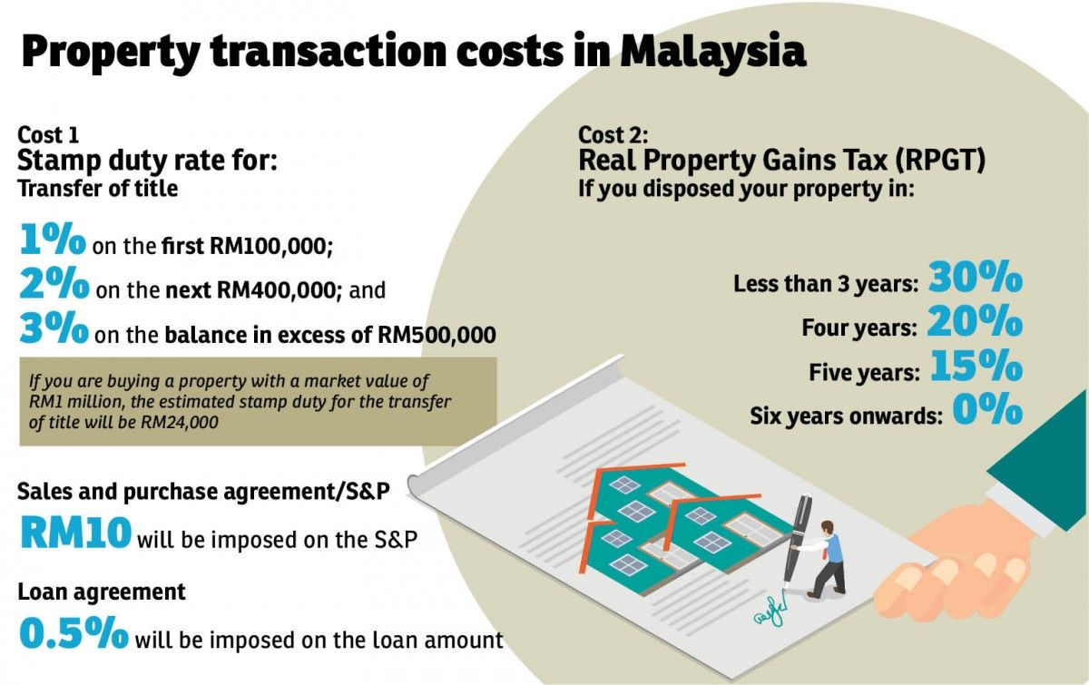 Property Transaction Costs In Malaysia Transaction Cost Stamp Duty
