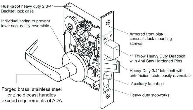 Image Result For Door Latch Mechanism