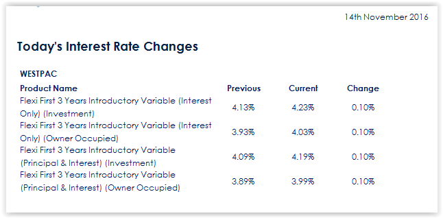 1300whatloan Bank Interest Rate Change Interest Rates Bank Interest Rates Change