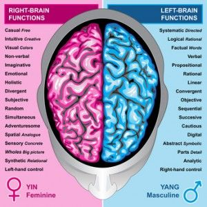 The Impact Of Masculine And Feminine Energy Traits In Your Life