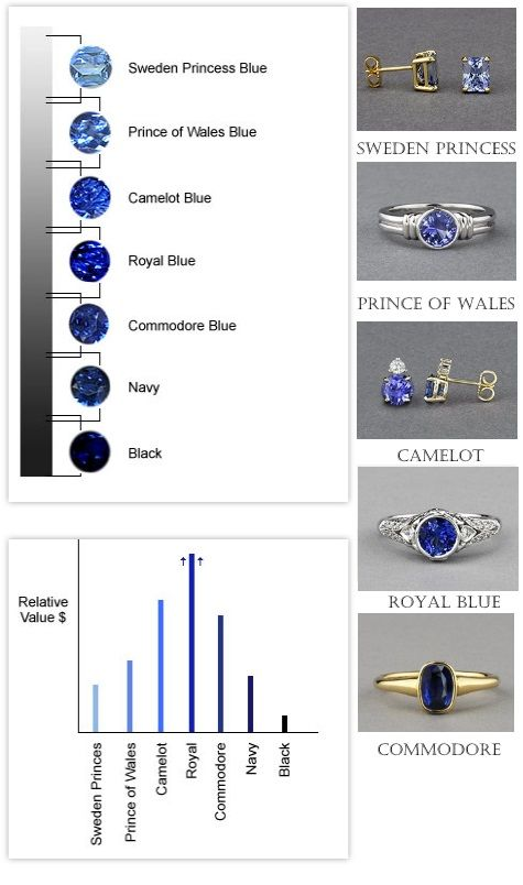 Sapphire color chart which blue is your crossjewelers also rh pinterest