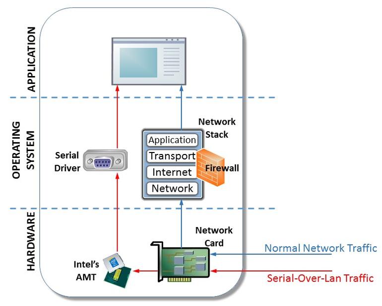 657c2169ce06a09650c9cf2b89c912e1 - Intel Management And Security Status Application