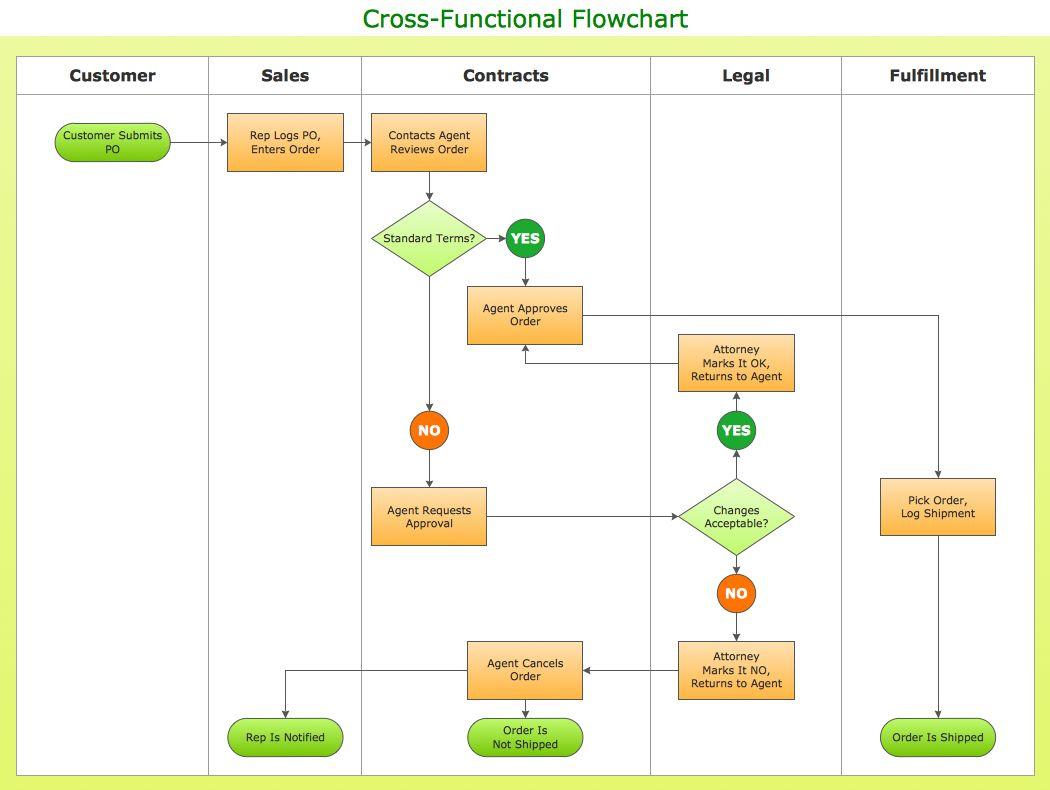Pin On Process Flow Diagram