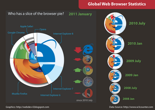 Browser Pie Infographic Information Graphics Browser