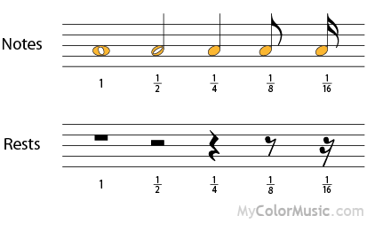 Rests Long 4 Breve 2 Semibreve 1 Minim 1 2 Crotchet 1 4 Quaver 1 8 Semiquaver 1 16 Demisemiquaver 1 32 Notations Music Theory Understanding