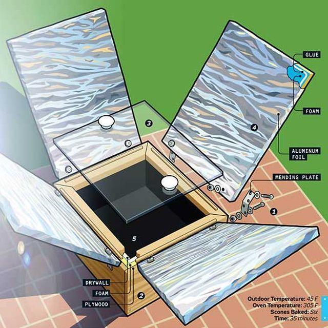 How to Build a Hot-Box Solar Oven | Cocina solar, Solar y Cocinas