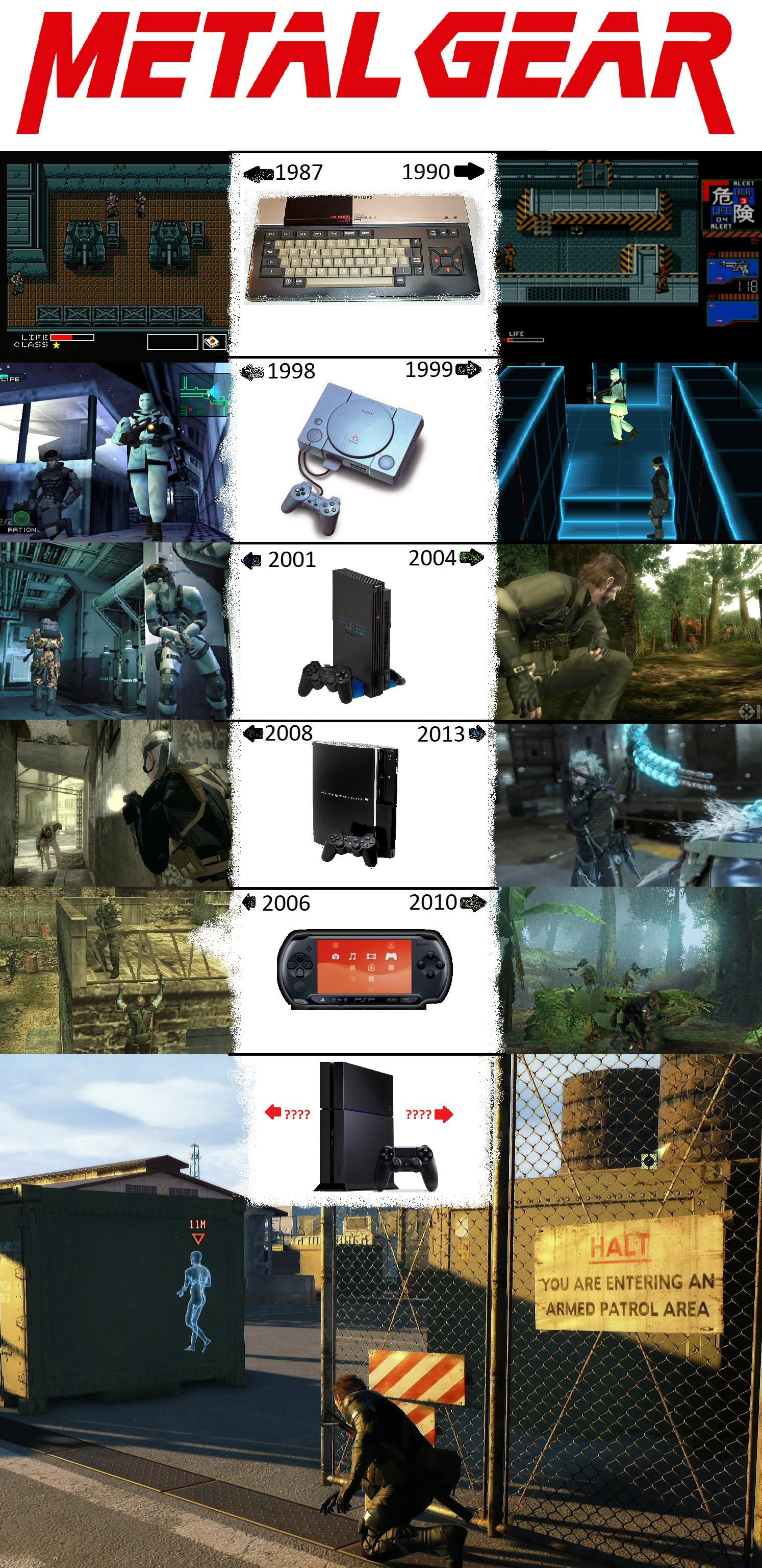 The Evolution of Graphics in 26 years (Metal Gear Solid