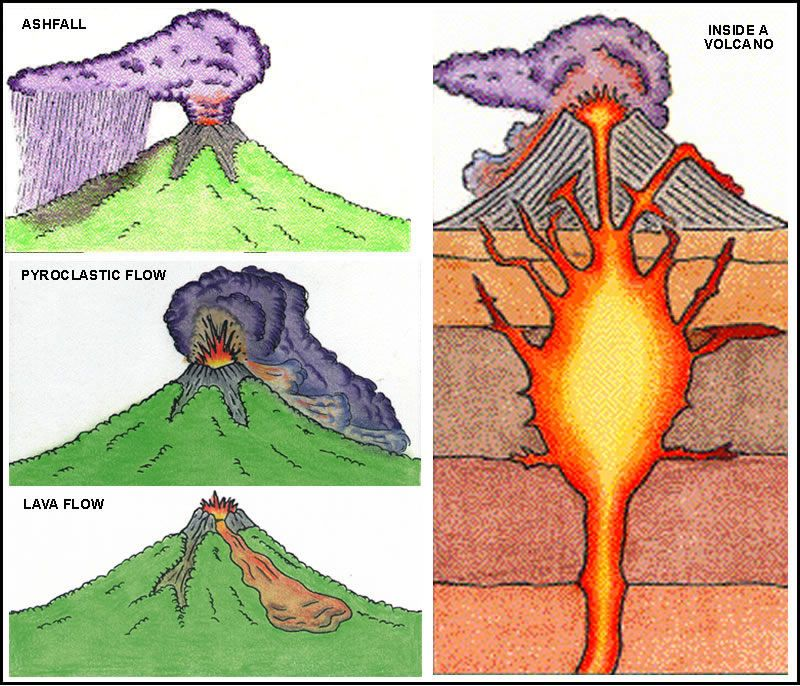 A volcano is a vent or chimney which connects molten rock known as ...