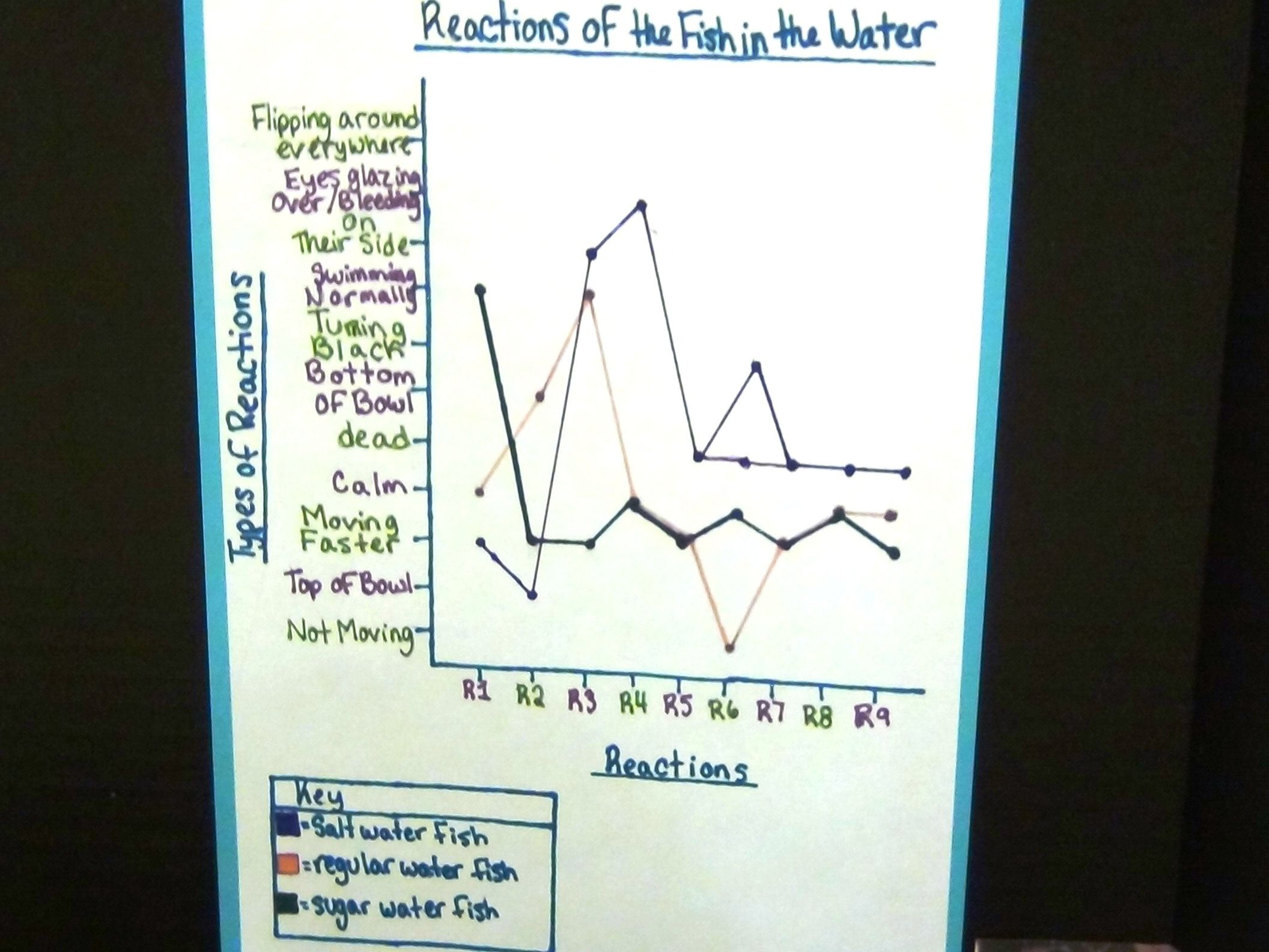 Yes, that is qualitative data on a line graph   How Not to ... Qualitative Data Biology