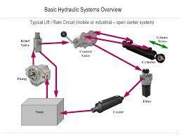 Add On Servo Control To Hydraulic Valve Google Search Hydraulic Systems Hydraulic Control Valves