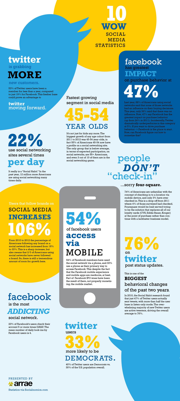 10 Wow Social Media Statistics Social Media Statistics Social Media Trends Social Media Infographic