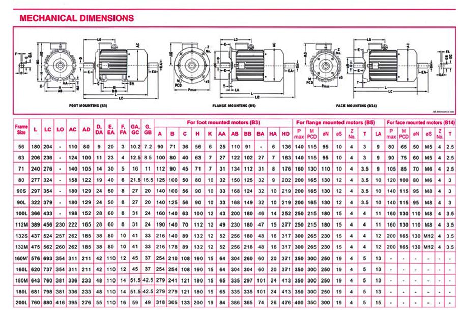 Abb motor frame size frame design reviews for Motor frame size chart