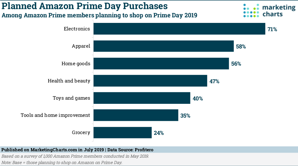 Planned Amazon Prime Day Purchases marketing charts Among