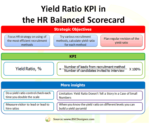 yield ratio kpi in hr balanced scorecard