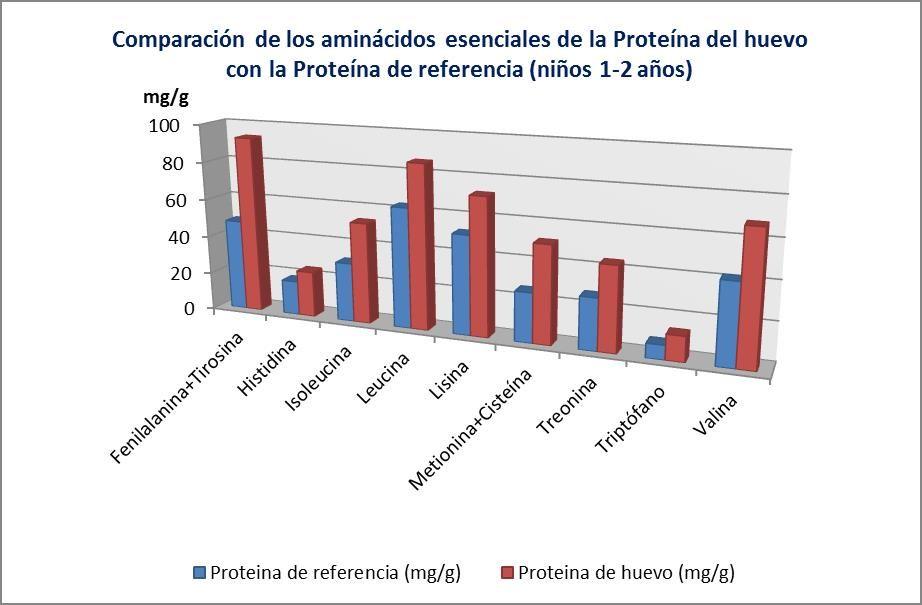 Comparacion Del Contenido De Aminoacidos Esenciales Proteina Huevo