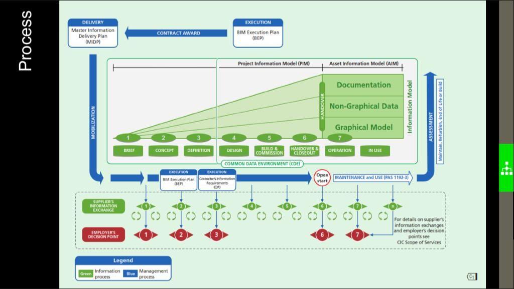 Nigel Davies on Building information modeling, Bim, How