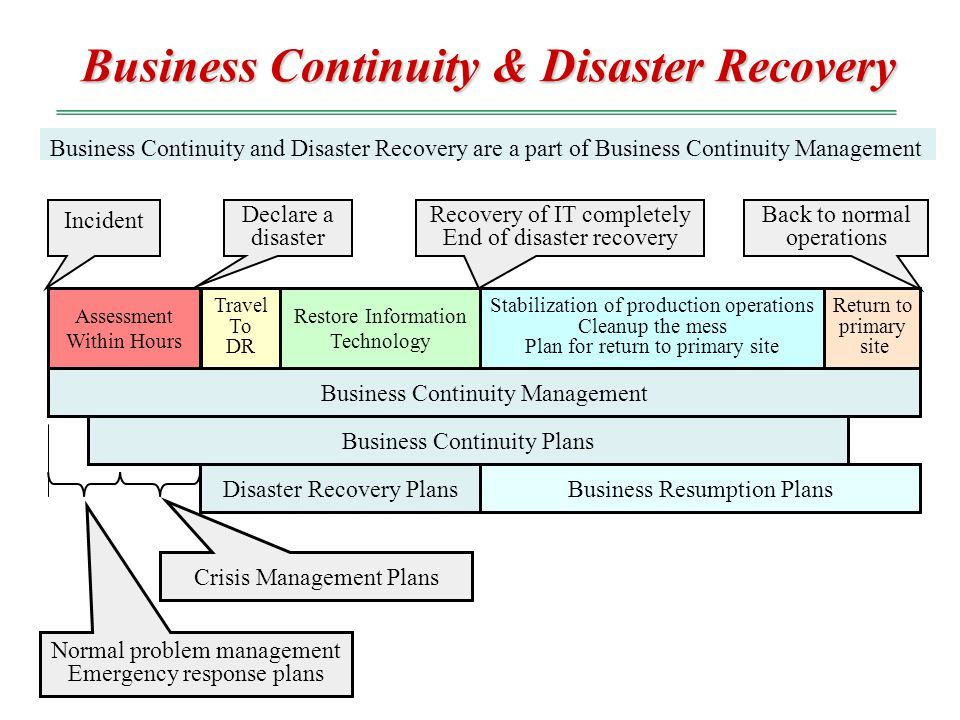 business continuity chao hsien chu ph d ppt Business