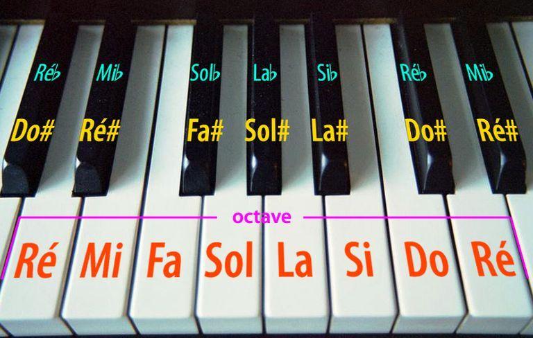 Las Notas Del Teclado Del Piano Piano Partituras Piano Notas Musicales Piano