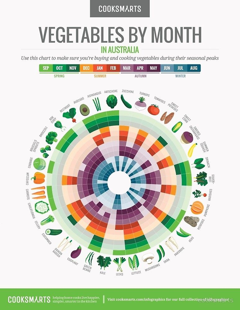 Cook Smarts Vegetables By Month Chart Australia By Cooksmarts Seasonal Vegetables Chart Vegetable Seasoning Fruit In Season