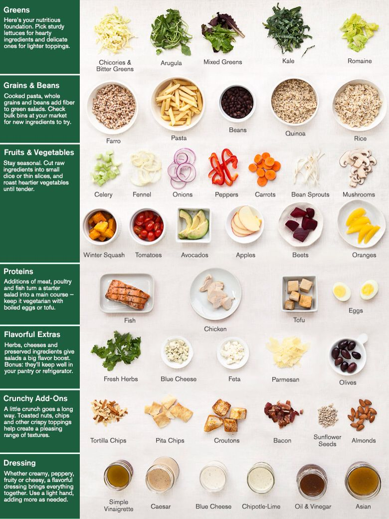 Salad Ingredients Chart by Williams-Sonoma