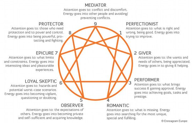 What S Your Enneagram Personality Type The Lobby Onehallyu