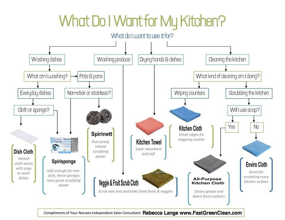Are You Overwhelmed By The Kitchen Products Norwex Offers