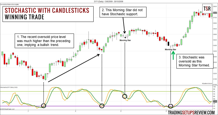 Swing Trading Stochastic and Candlestick Pattern Winning ...