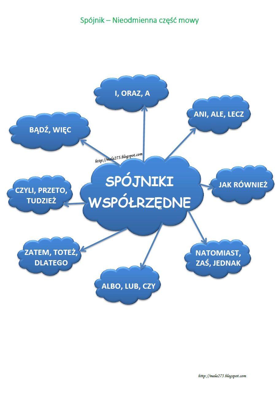 BLOG EDUKACYJNY DLA DZIECI: Spójnik | Learn polish, Polish language,  Education