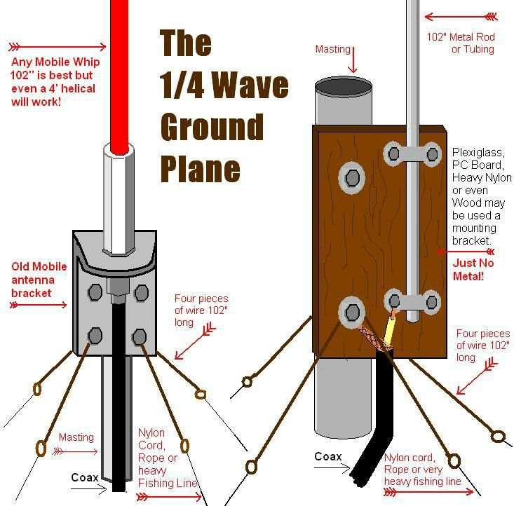 Homemade 1/4 wave cb base antennas.