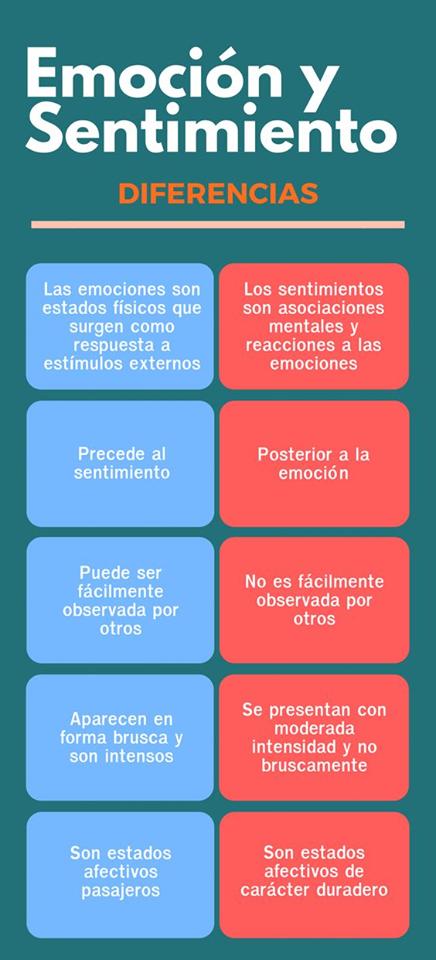 35 Ideas De Emociones Y Cognición Emociones Educacion Emocional Emocional