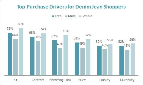 denim and jeans sales forecast - Google Search 1 Board Sourcing - sales forecast