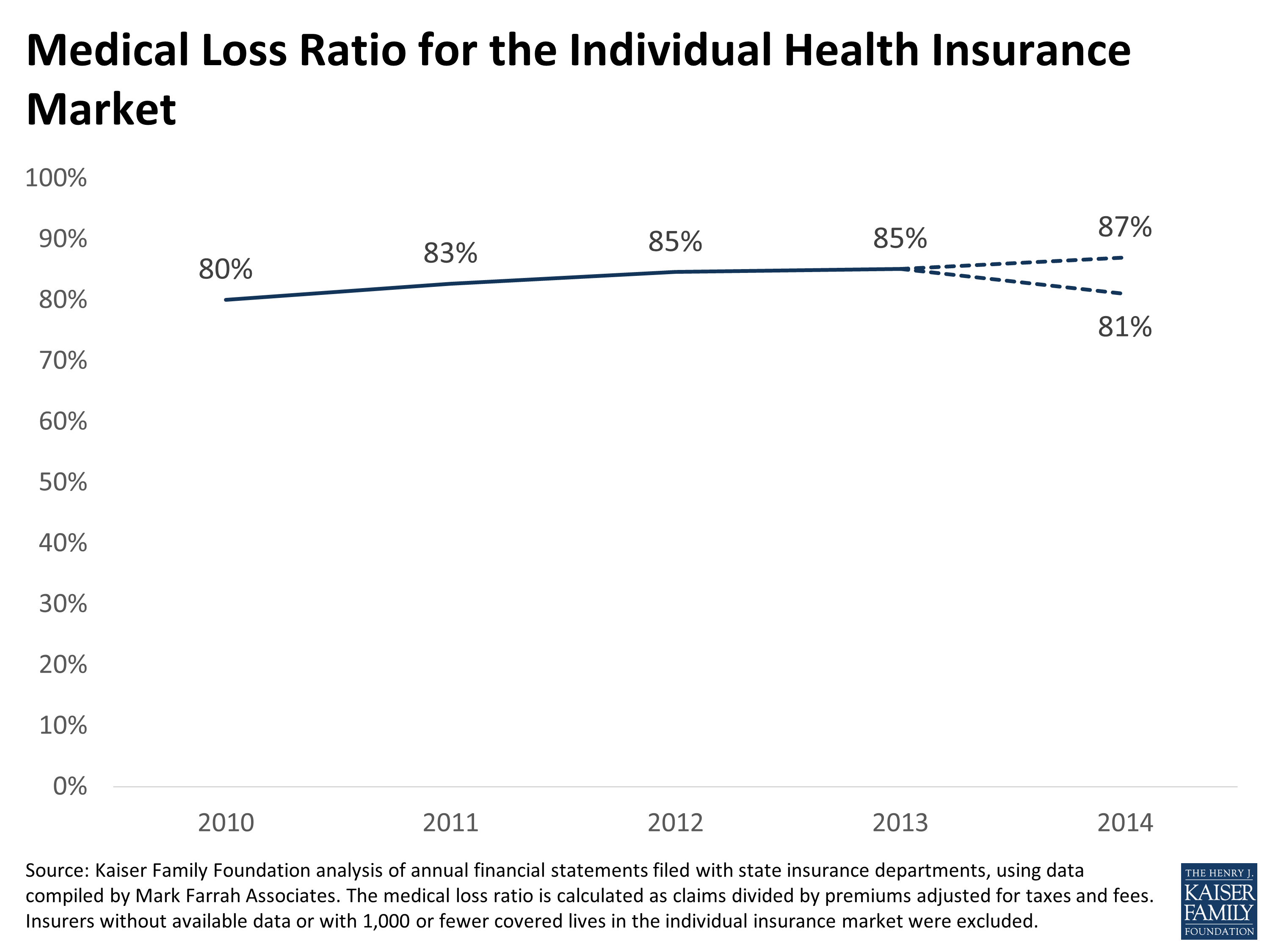 How Have Insurers Fared Under The Affordable Care Act