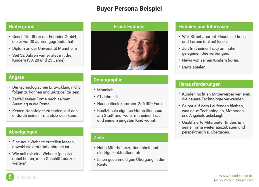 Buyer Personas Im Content Marketing Checkliste Template Toushenne Content Marketing Content Marketing Marketing