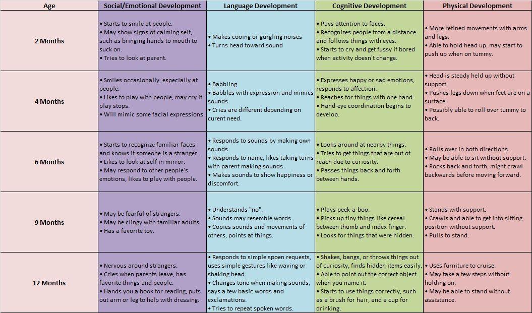 Developmental Milestones