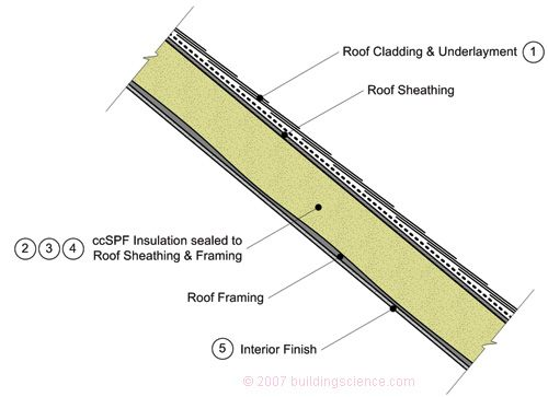 Bsd 149 Unvented Roof Assemblies For All Climates Roof Cladding Diy Roofing Roof Framing