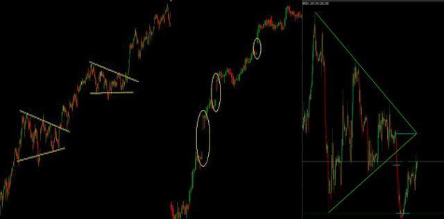 Estrategias De Forex Trading Activo Punto De Compra Y Compra Venta