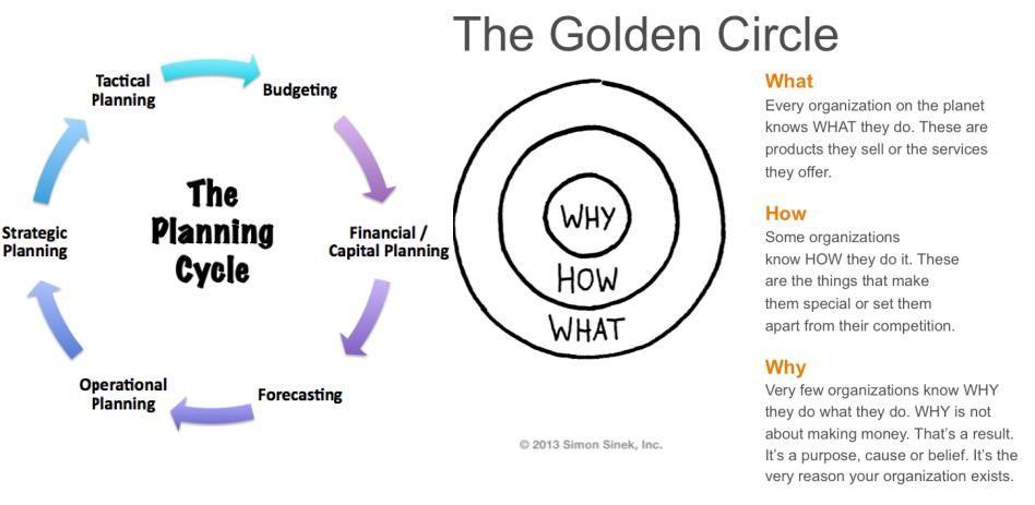 business plans content vs process