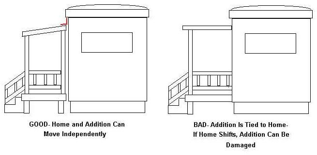 Additions To A Mobile Home Should Not Be Physically