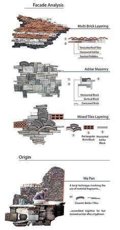 The facade analysis of Ningbo Historic Museum, categorizing via different types of materials layering