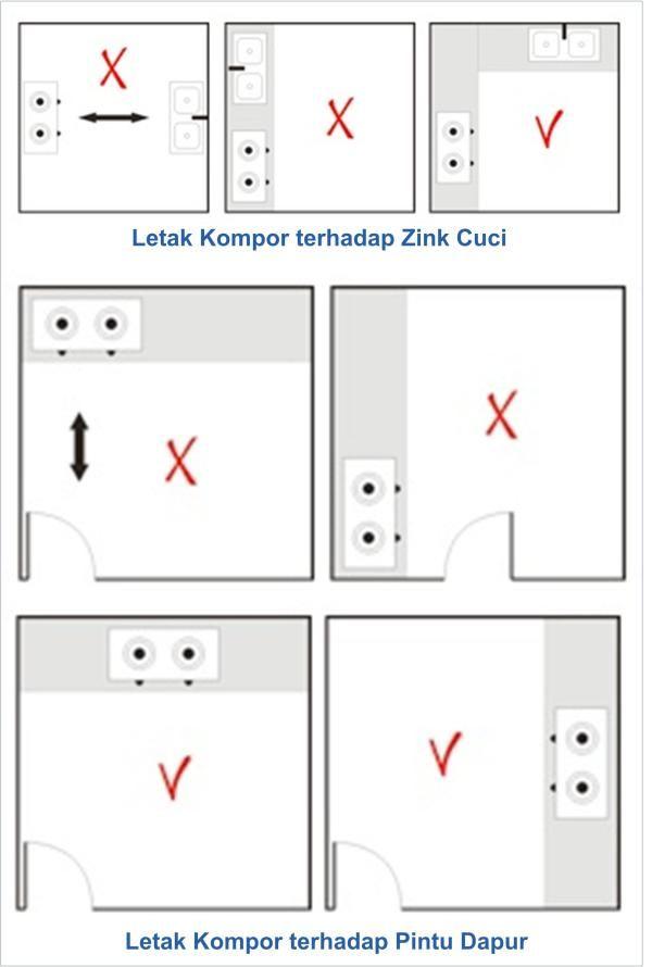 Menata Ruang Dapur Bag 2 Dapur Menurut Feng Shui Feng Shui