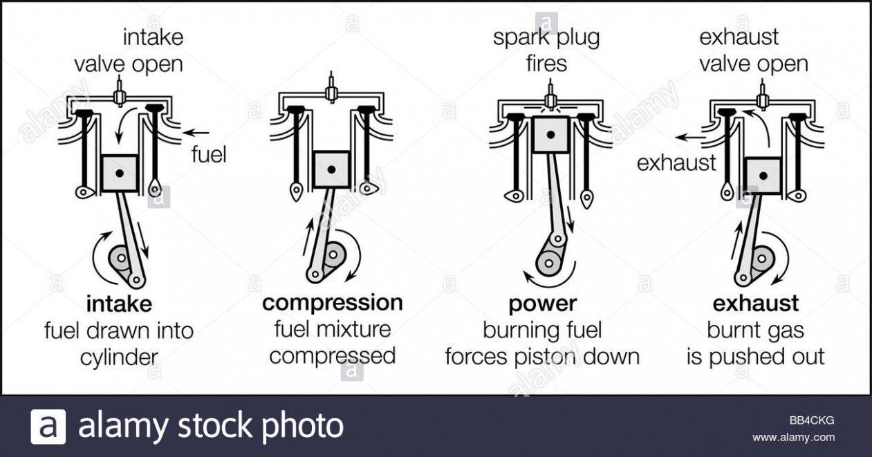images?q=tbn:ANd9GcQh_l3eQ5xwiPy07kGEXjmjgmBKBRB7H2mRxCGhv1tFWg5c_mWT 4 Stroke Engine Diagram Labeled