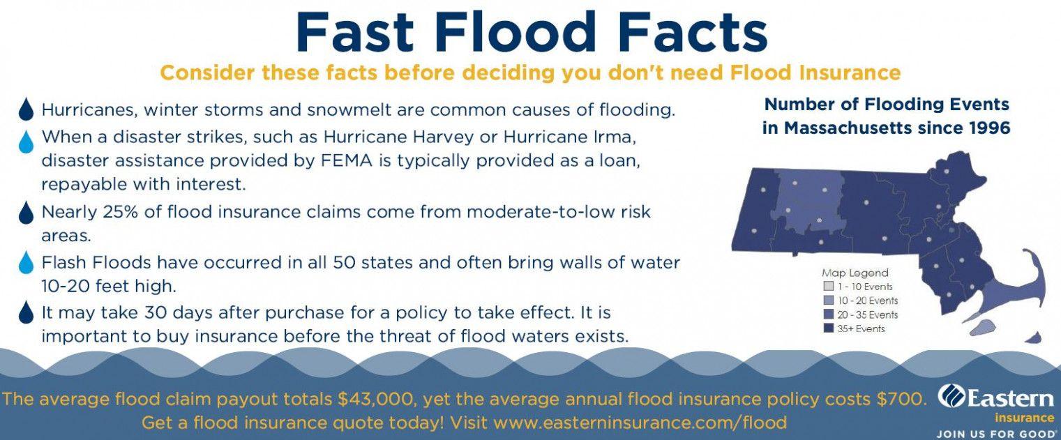 flood insurance louisiana quote